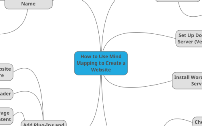 Use Electronic Mind Mapping for Content Creation